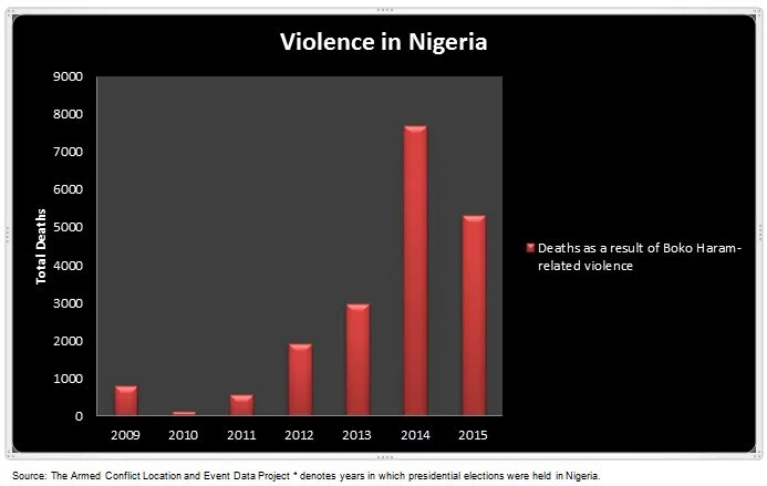 Nò of People that have been killed by BOKO HARAM in the past 6 years