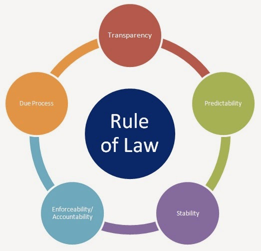 rule-of-law the cycle